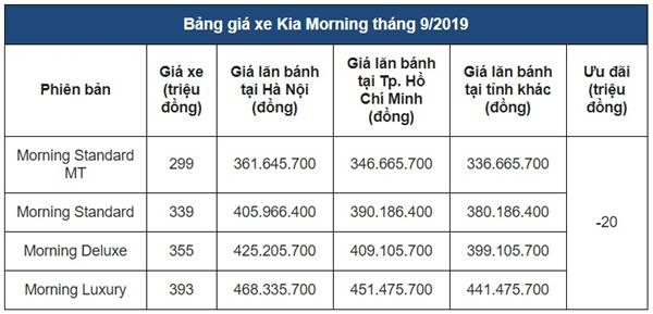 Kia Morning 2019 ưu đãi 20 triệu đồng