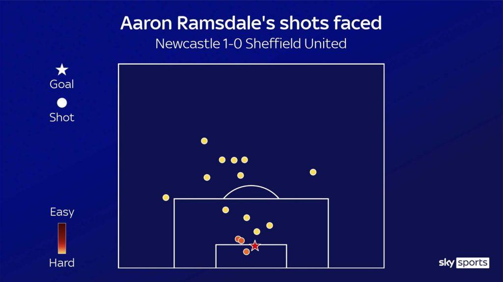Ramsdale cho thấy hàng phòng ngự thép của Sheffield